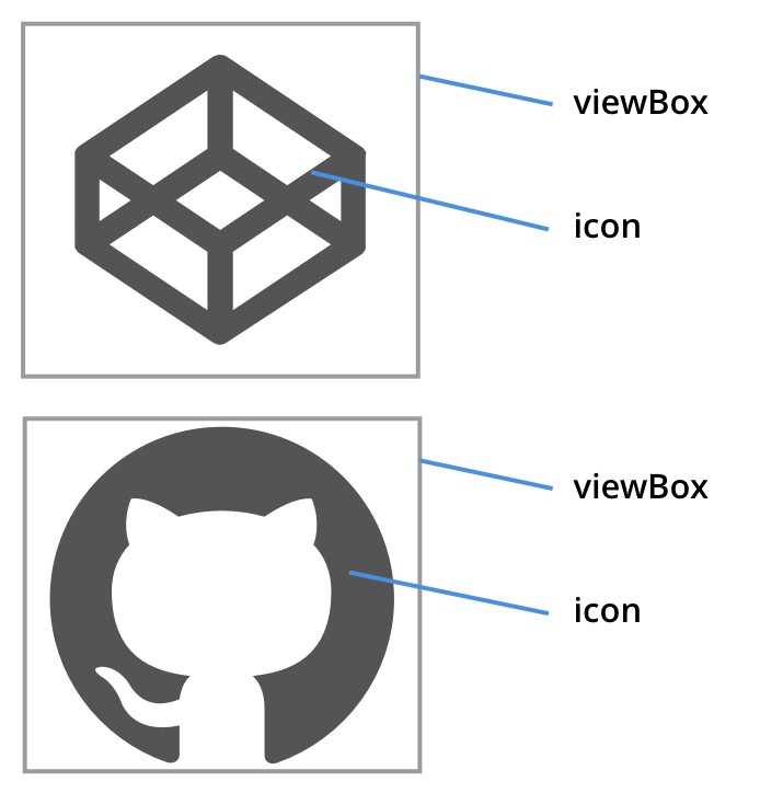 SVG Sprites for icon systems | Allusis